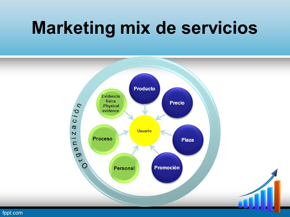 Marketing mix de servicios