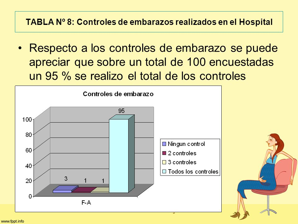 TABLA Nº 8: Controles de embarazos realizados en el Hospital