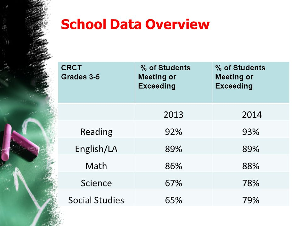 School Data Overview Reading 92% 93% English/LA 89% Math 86%