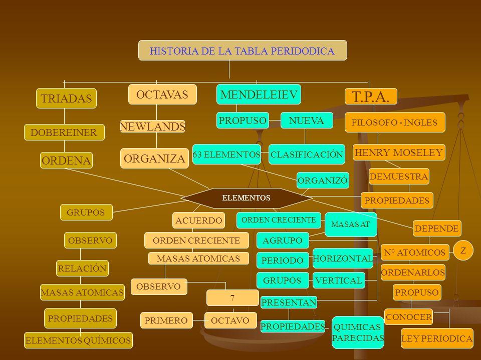 La tabla peridica y propiedades quimicas ppt descargar quimicas parecidas propiedades ley periodica elementos qumicos historia de la tabla peridodica urtaz Images