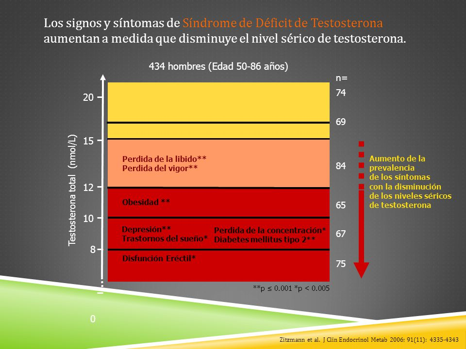 Testosterona total (nmol/L)