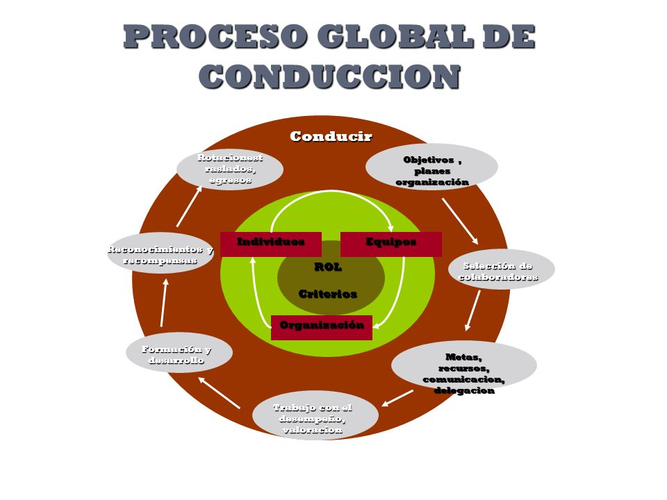 PROCESO GLOBAL DE CONDUCCION