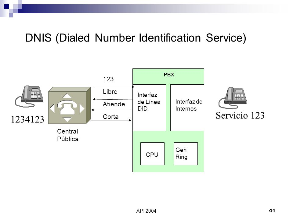 DNIS (Dialed Number Identification Service)
