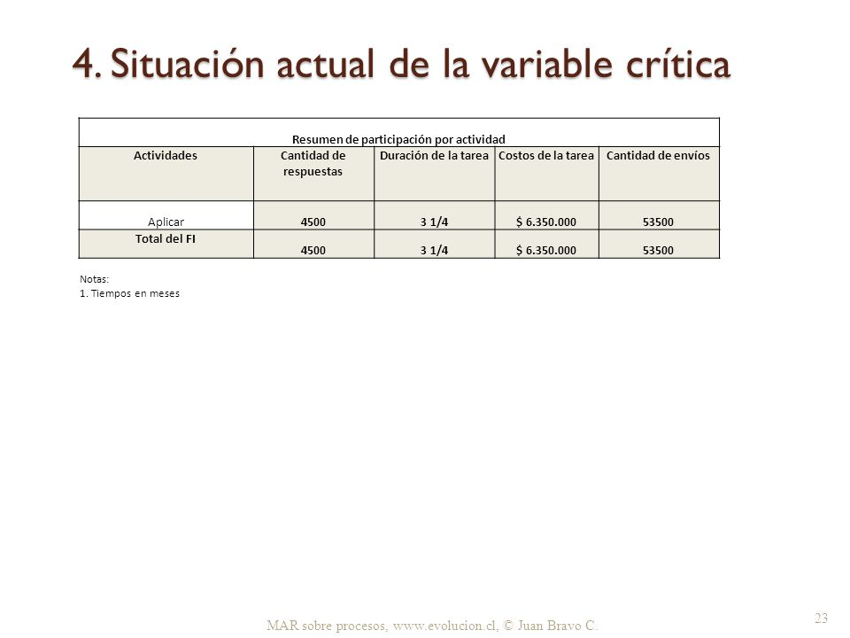 4. Situación actual de la variable crítica