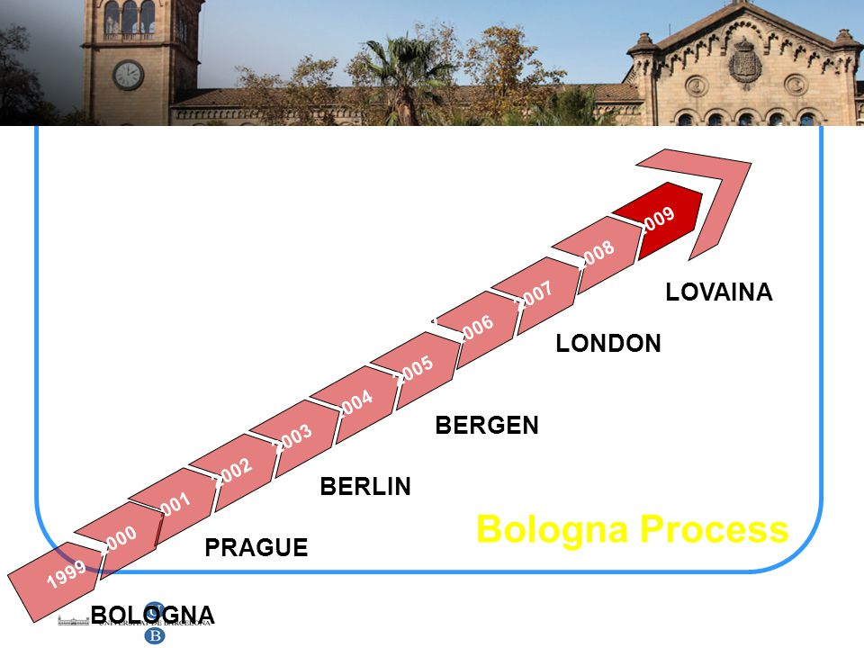 Bologna Process LOVAINA LONDON BERGEN BERLIN PRAGUE BOLOGNA 2009 2008