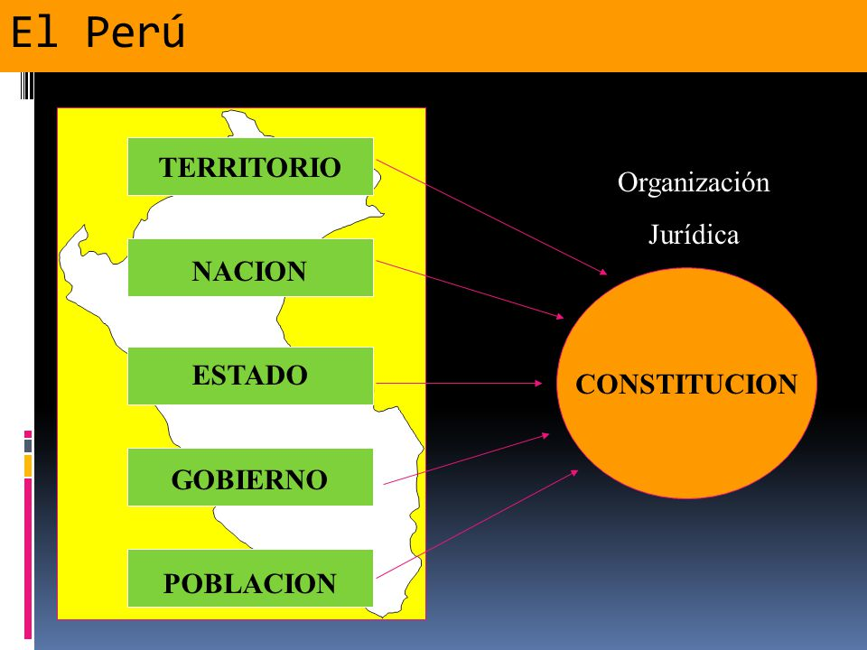 La Estructura Del Estado Peruano Ppt Video Online Descargar