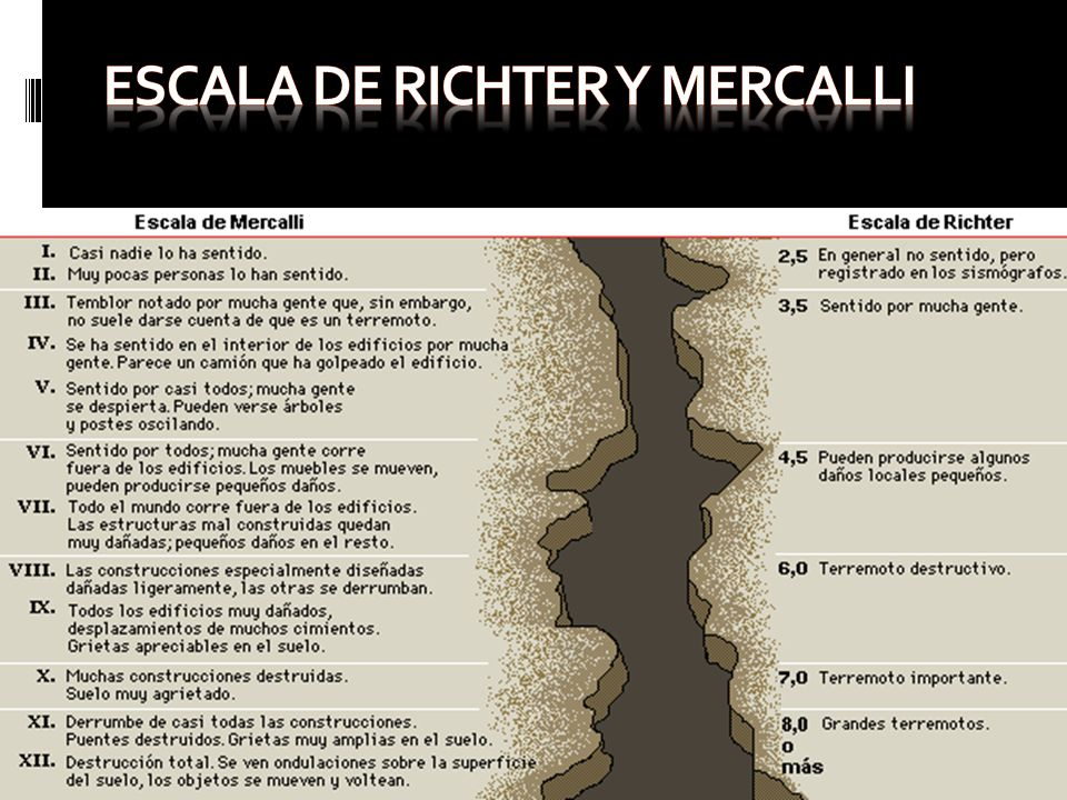 Escala de richter y mercalli