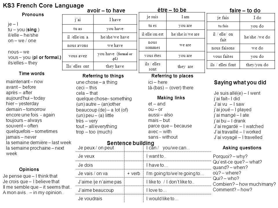 KS3 French Core Language