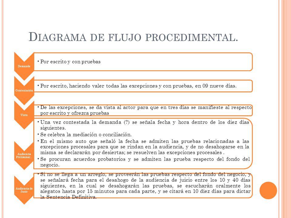 El juicio oral mercantil ppt descargar 56 diagrama de flujo procedimental ccuart Gallery