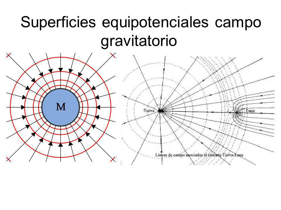 Superficies equipotenciales campo gravitatorio