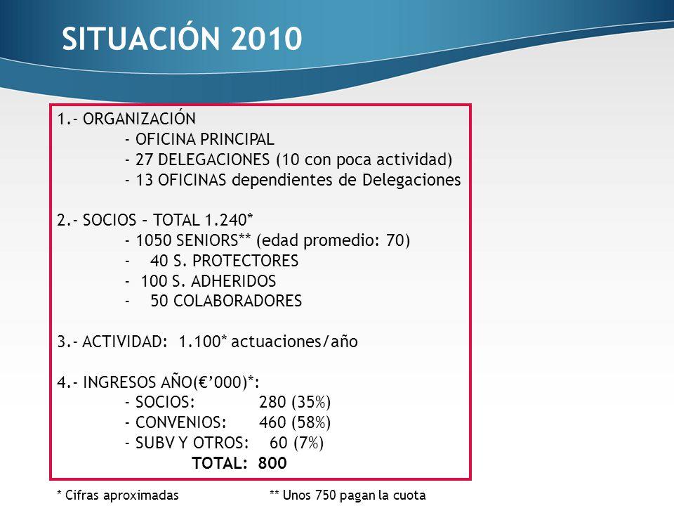 Secot 2020 plan estrat gico versi n completa 9 junio ppt for Convenio colectivo oficinas y despachos sevilla