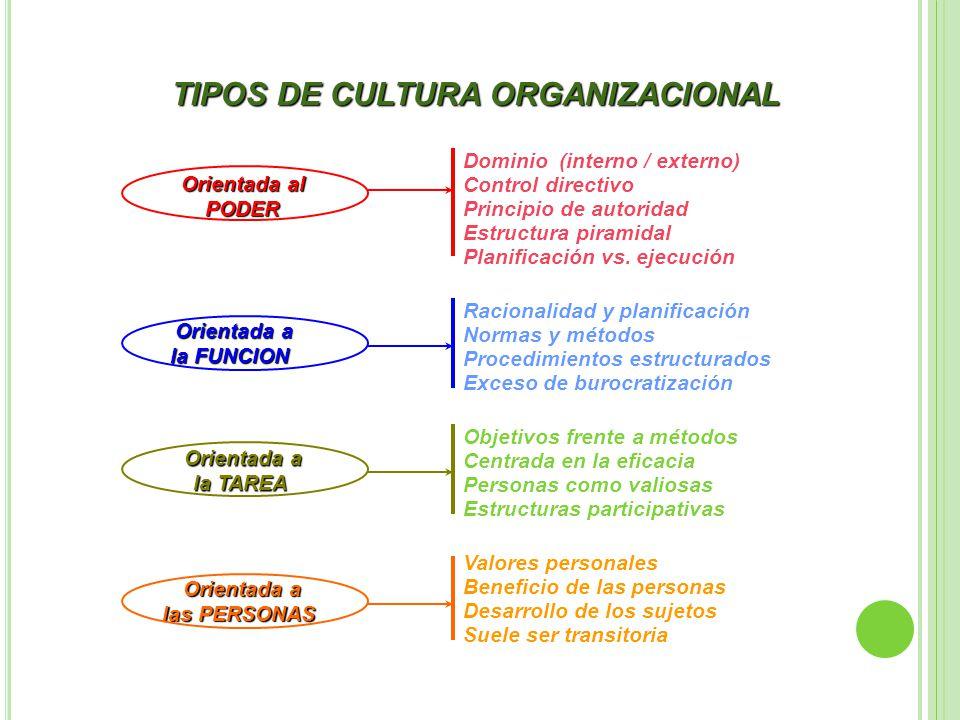 Cultura Organizacionalconjunto D Mindmap Eksempel
