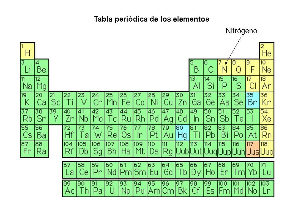 Experimentos con nitrgeno lquido ppt descargar nitrgeno tabla peridica de los elementos urtaz Choice Image