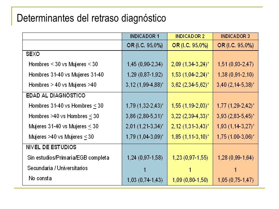 Determinantes del retraso diagnóstico