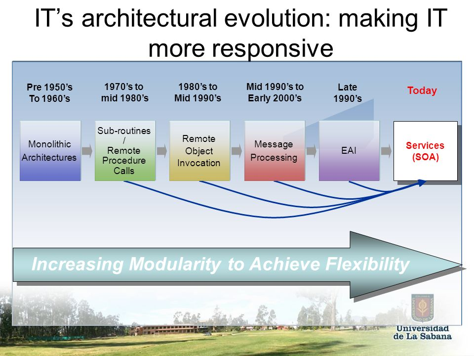IT's architectural evolution: making IT more responsive