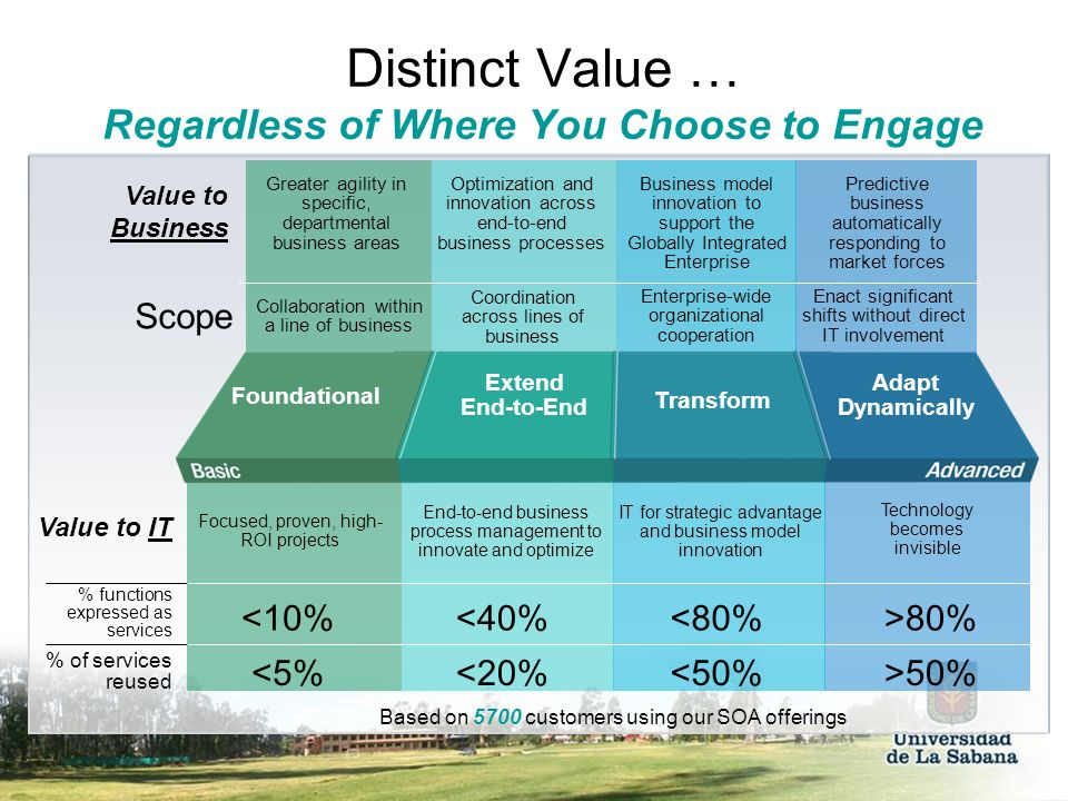 Distinct Value … Regardless of Where You Choose to Engage
