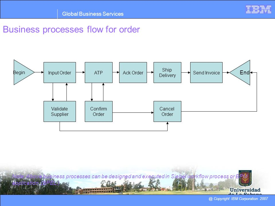 Business processes flow for order