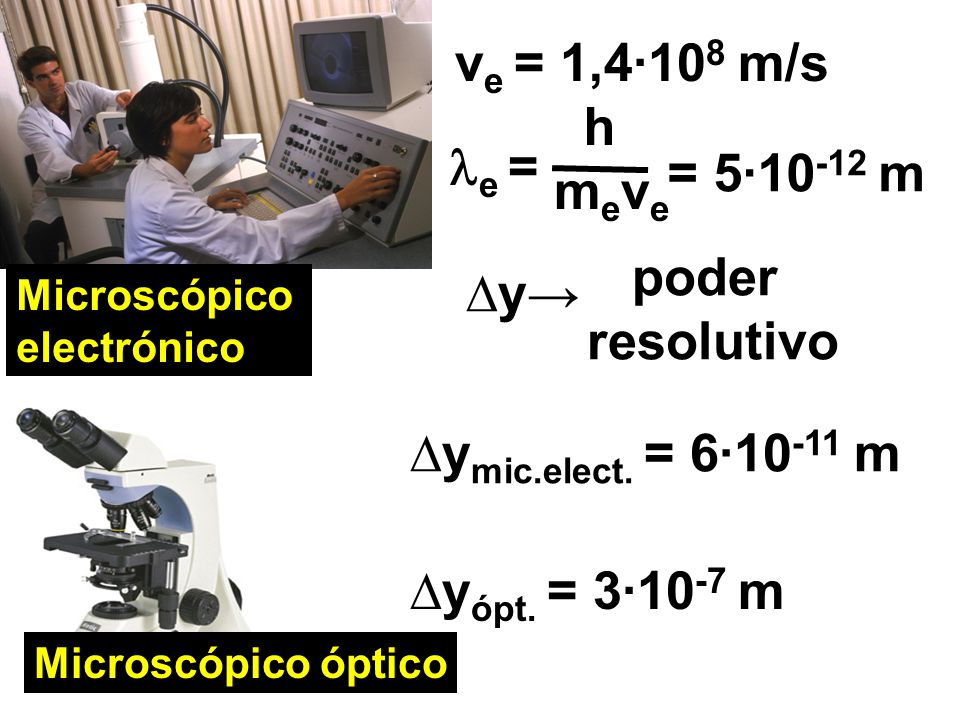 ve = 1,4·108 m/s h e = = 5·10-12 m meve poder ∆y→ resolutivo