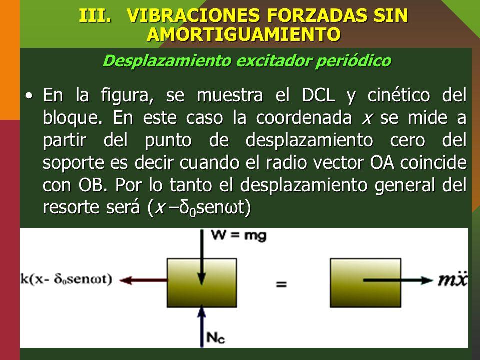 FISICA II VIBRACIONES FORZADAS - ppt video online descargar
