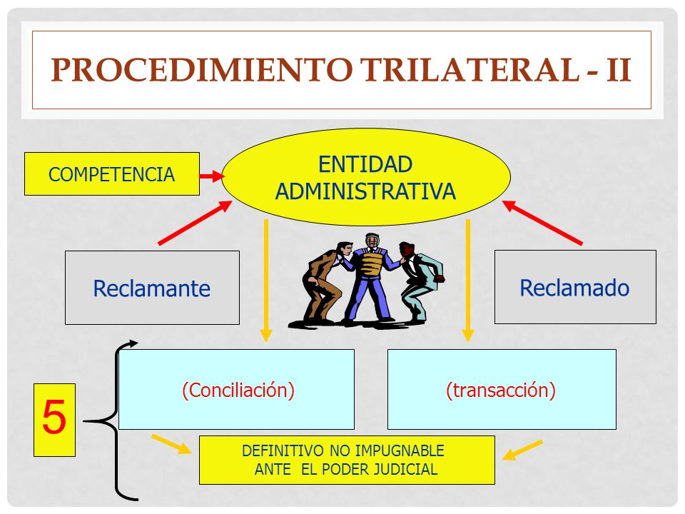 Procedimiento trilateral - Ii