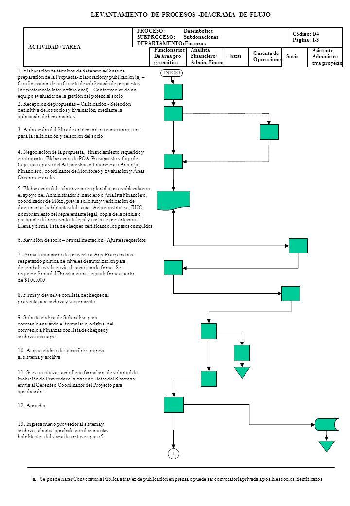 Levantamiento de procesos diagrama de flujo ppt video for Oficinas dhl colombia