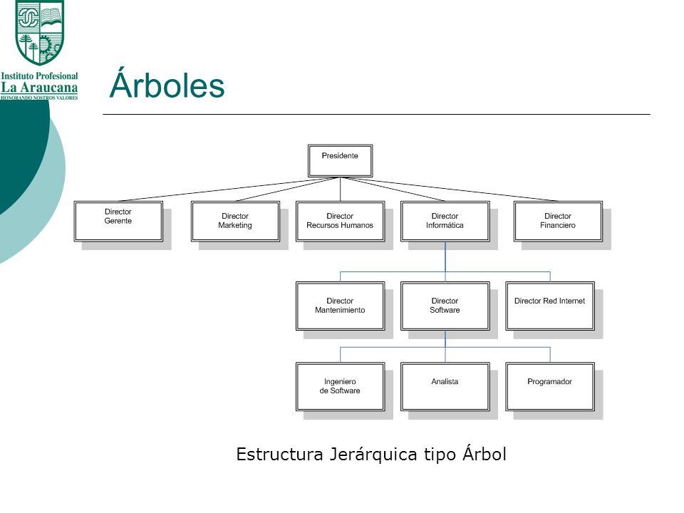Estructura De Datos Unidad 04 Tda No Lineales árboles