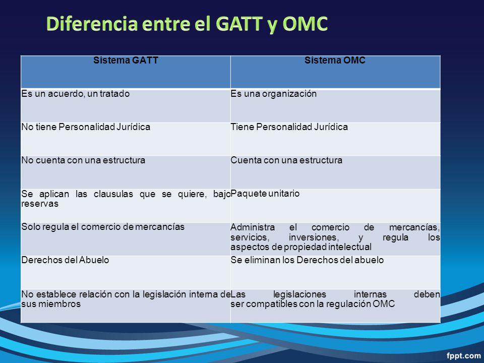 Acuerdo General Sobre Aranceles Aduaneros Y Comercio Ppt