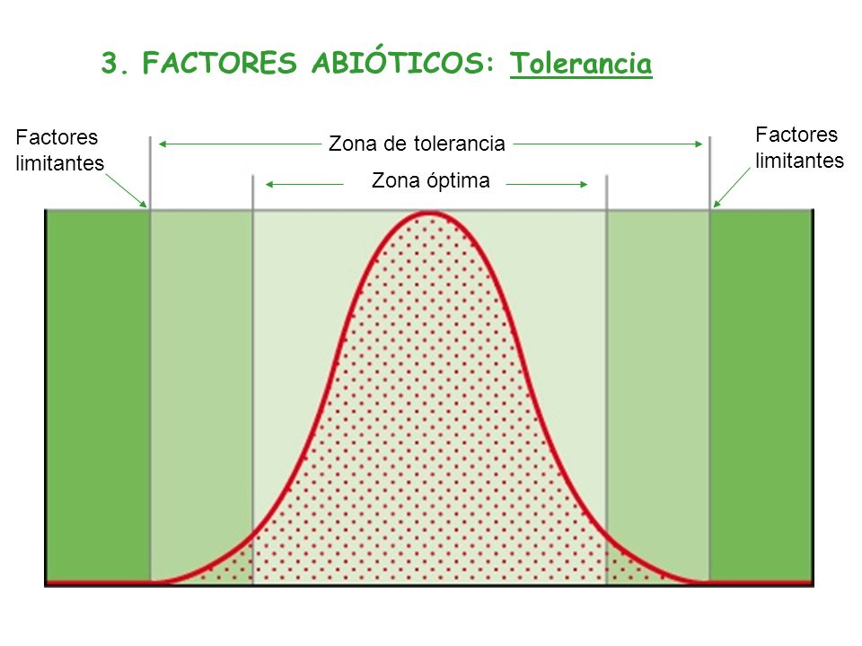 3. FACTORES ABIÓTICOS: Tolerancia