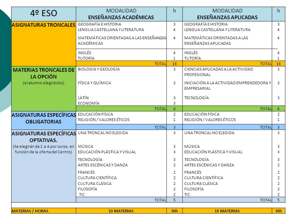 SESIÓN INFORMATIVA PARA FAMILIAS Y ALUMNADO 3º DE E.S.O. - ppt descargar