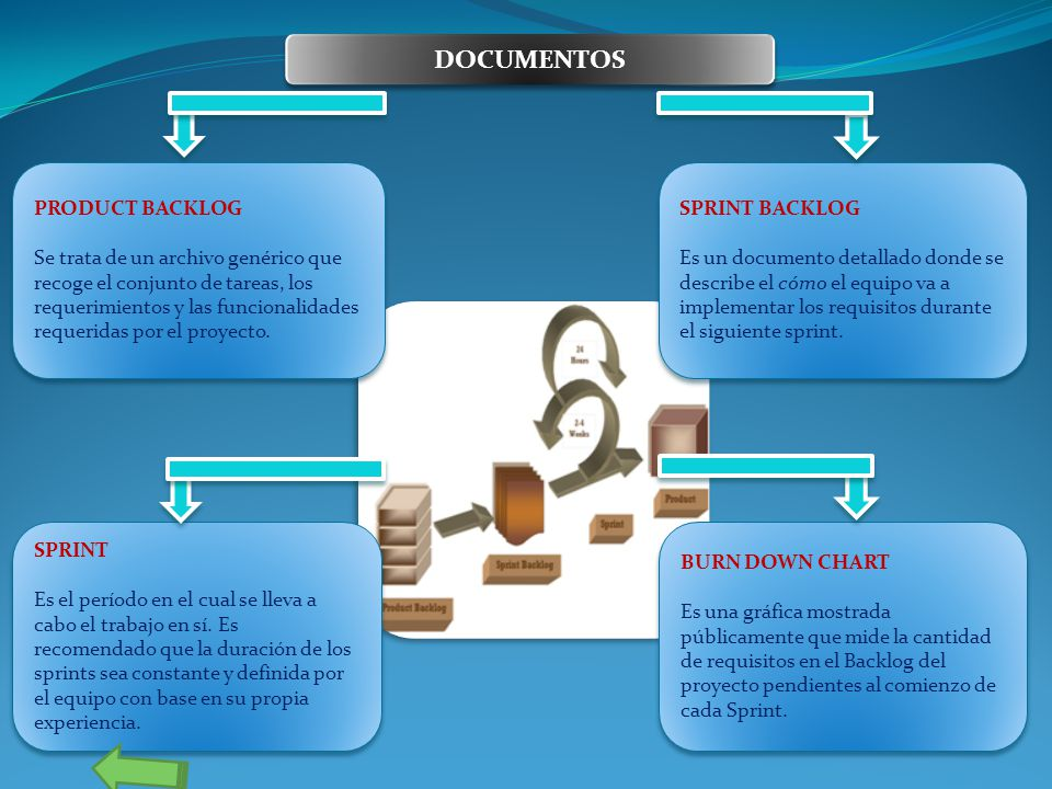 DOCUMENTOS PRODUCT BACKLOG