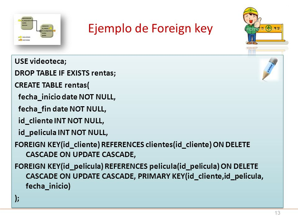 Ejemplo de Foreign key USE videoteca; DROP TABLE IF EXISTS rentas;