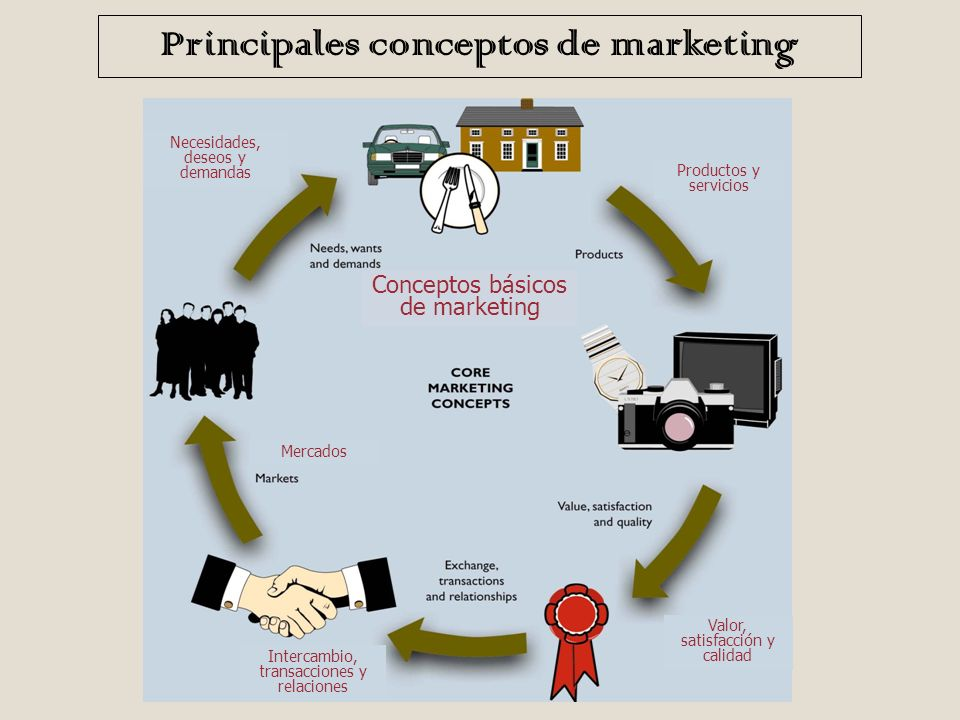 Principales conceptos de marketing