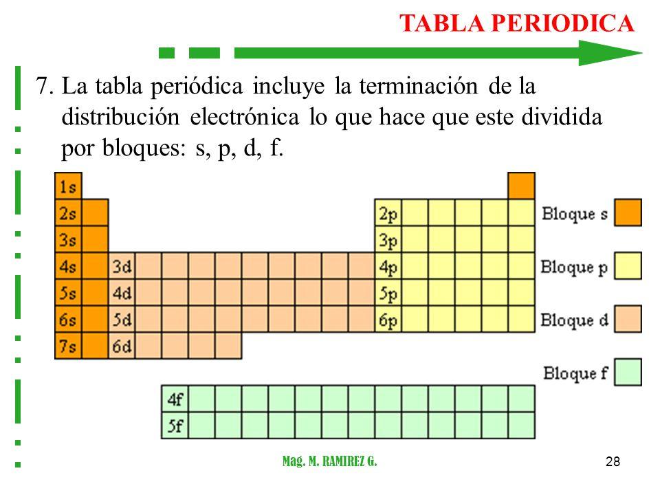 Santiago antnez de mayolo departamento acadmico ppt descargar 28 tabla periodica urtaz Gallery