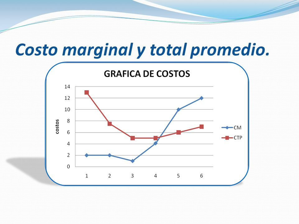 Costo marginal y total promedio.