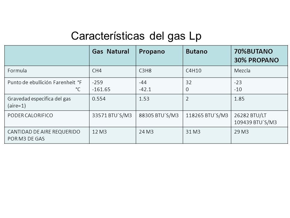 Natural Gas M To Kg