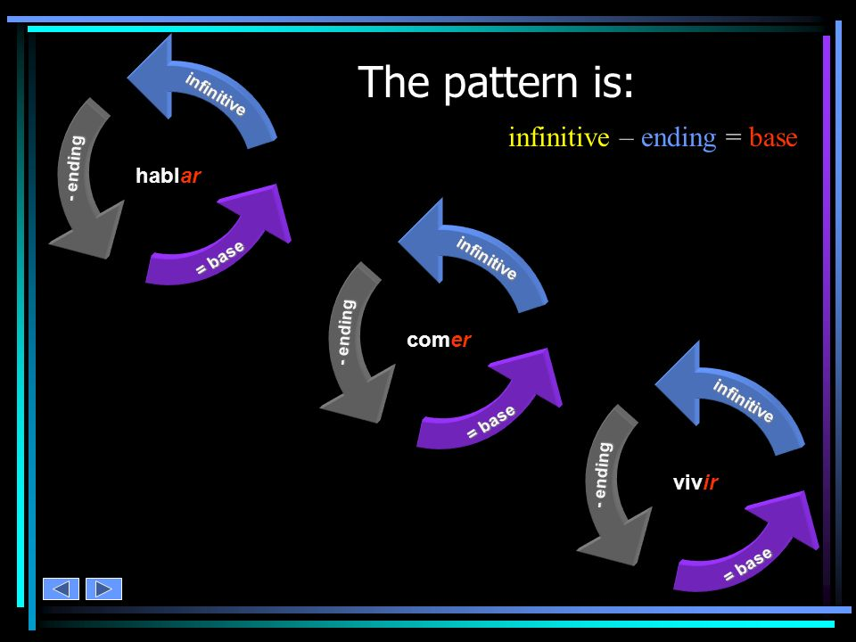 The pattern is: infinitive – ending = base hablar comer vivir
