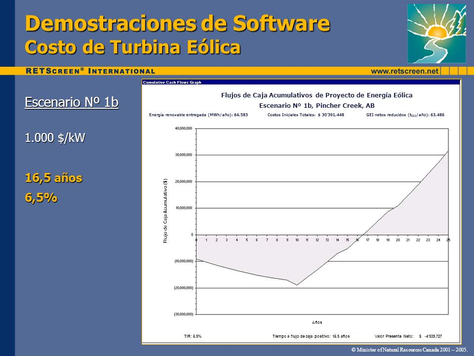Demostraciones de Software Costo de Turbina Eólica