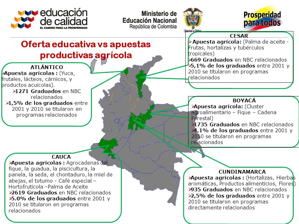 Oferta educativa vs apuestas productivas agrícola