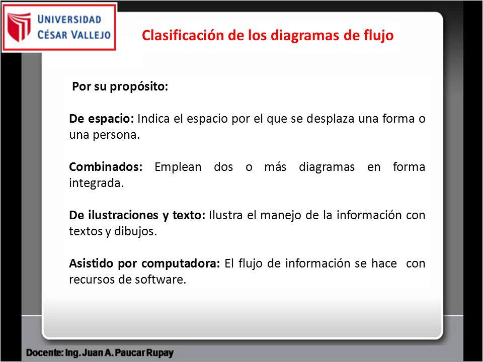 Administracin de operaciones ado ppt video online descargar clasificacin de los diagramas de flujo ccuart Gallery