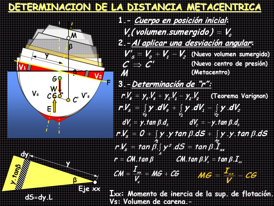 DETERMINACION DE LA DISTANCIA METACENTRICA