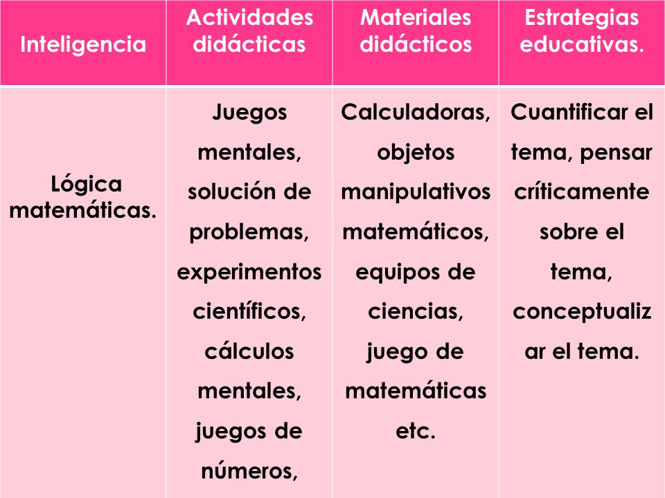 Inteligencias Multiples Ppt Descargar