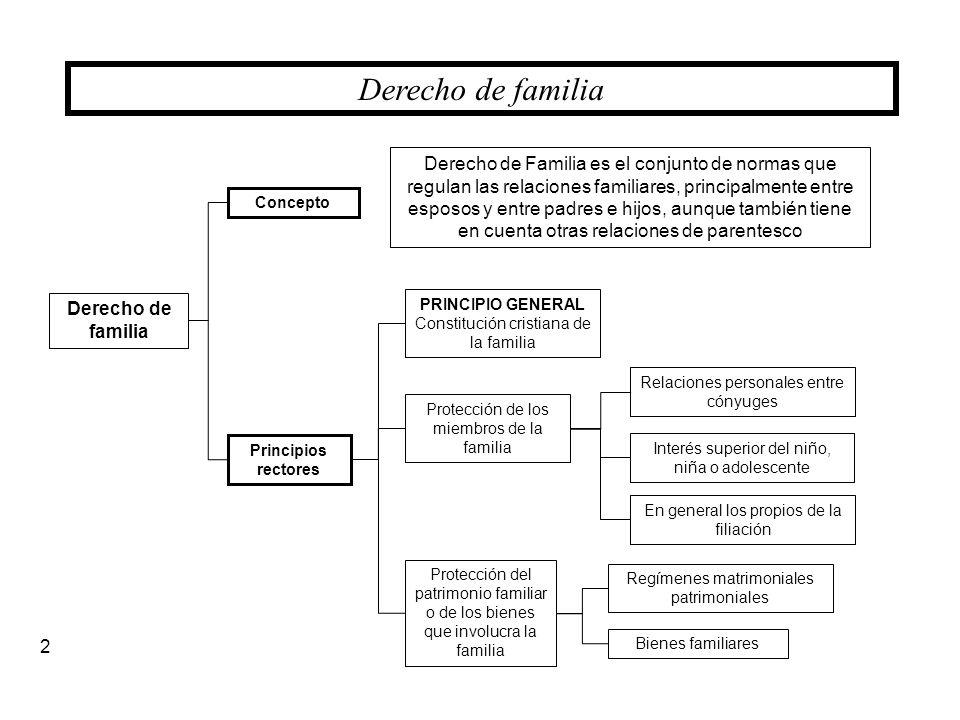 Patrimonio Familiar Mapa Conceptual