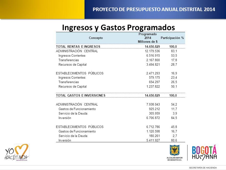 proyecto de presupuesto anual distrital ppt descargar