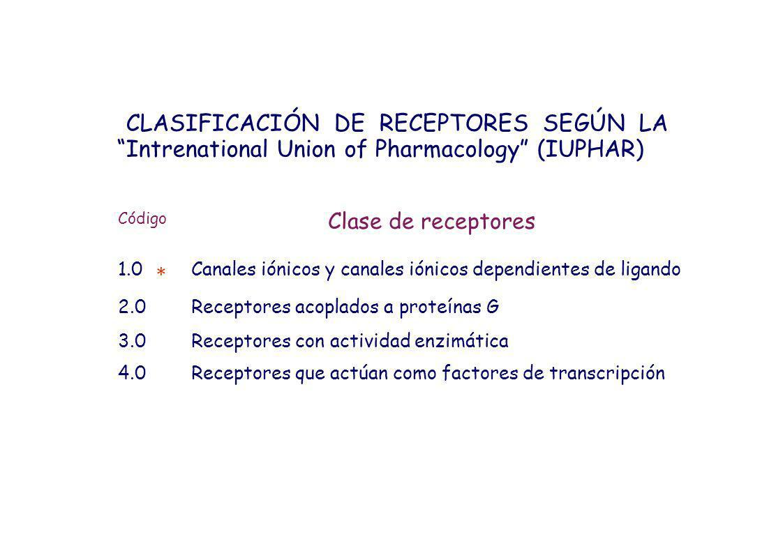 CLASIFICACIÓN DE RECEPTORES SEGÚN LA Intrenational Union of Pharmacology (IUPHAR)
