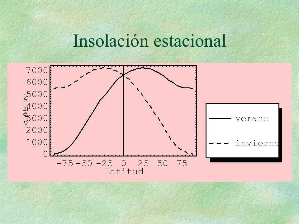 Insolación estacional
