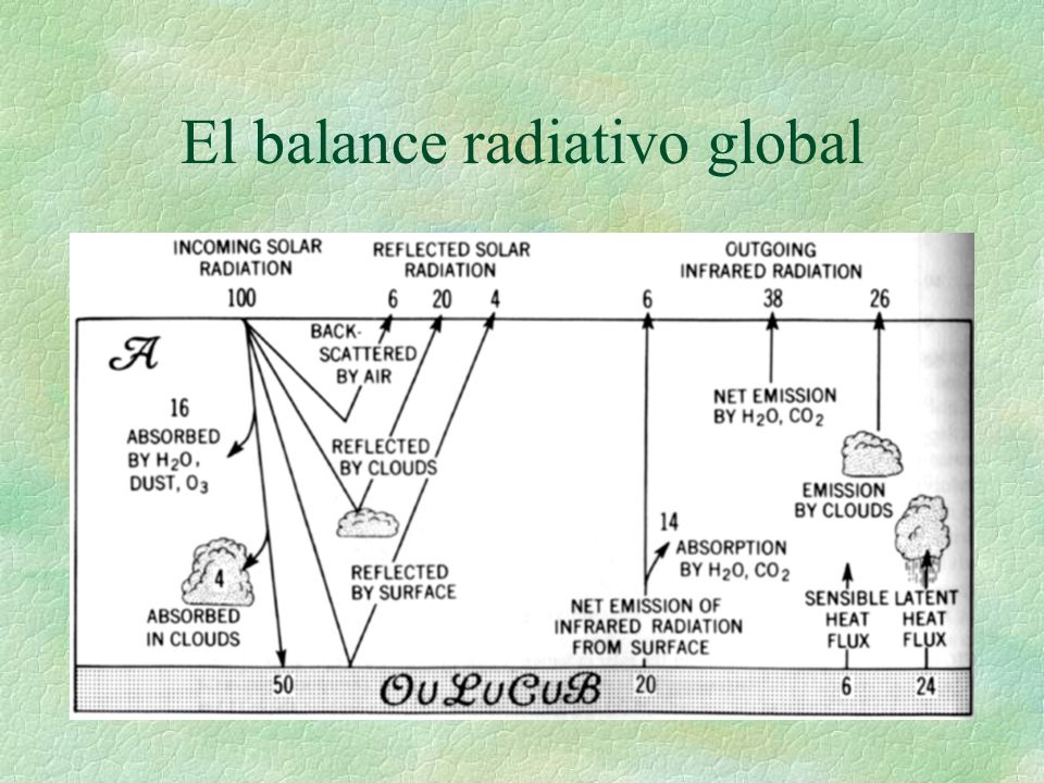 El balance radiativo global