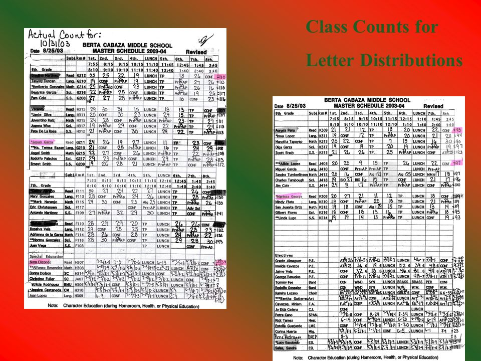 Class Counts for Letter Distributions