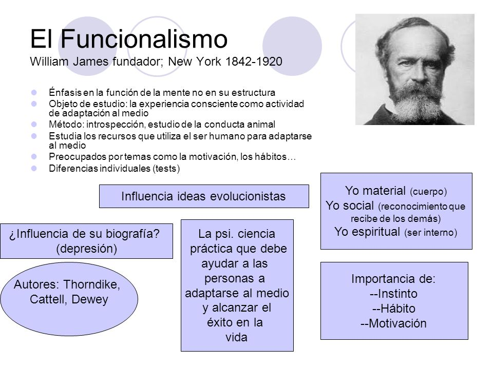 El Funcionalismo William James fundador; New York