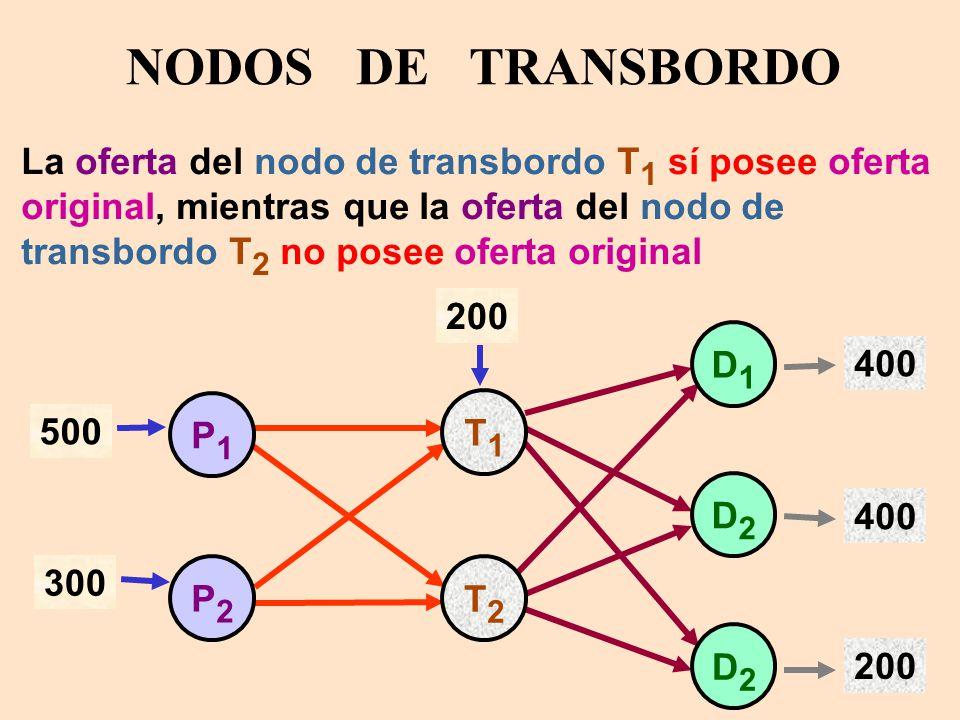 Resultado de imagen para nodos de transborde