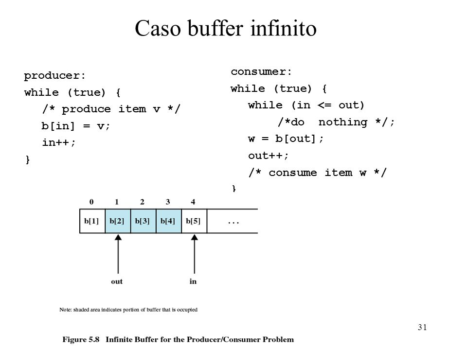 Caso buffer infinito consumer: producer: while (true) { while (true) {